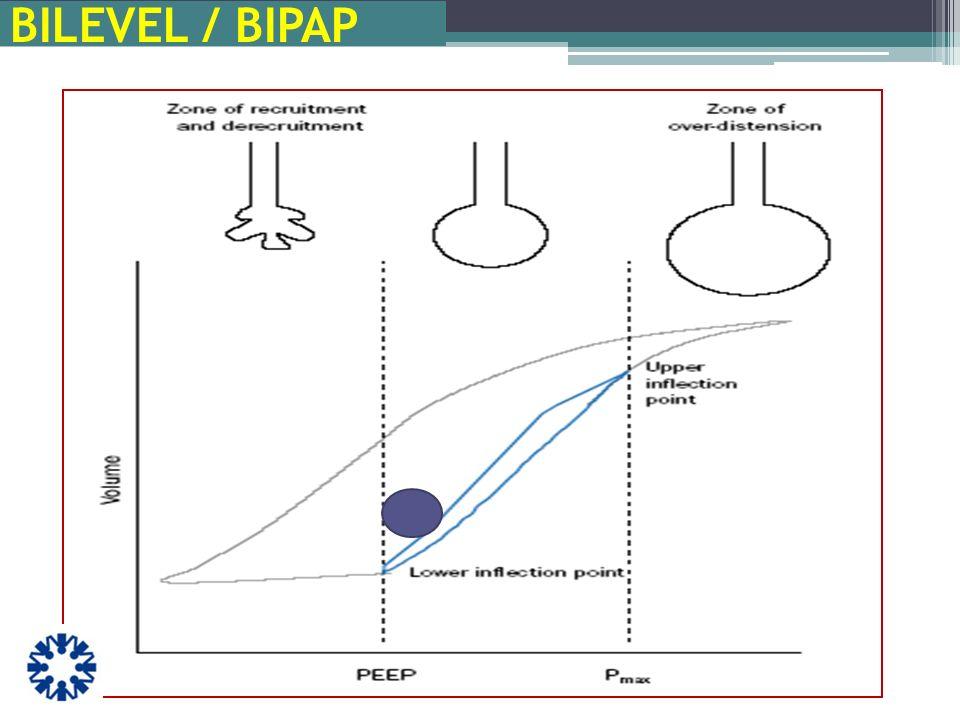 APRV–Bases fisiológicas Maniobra constante de reclutamiento > superficie alveolar < ventilación espacio muerto Mejor distribución del gas a regiones dependientes del pulmón.