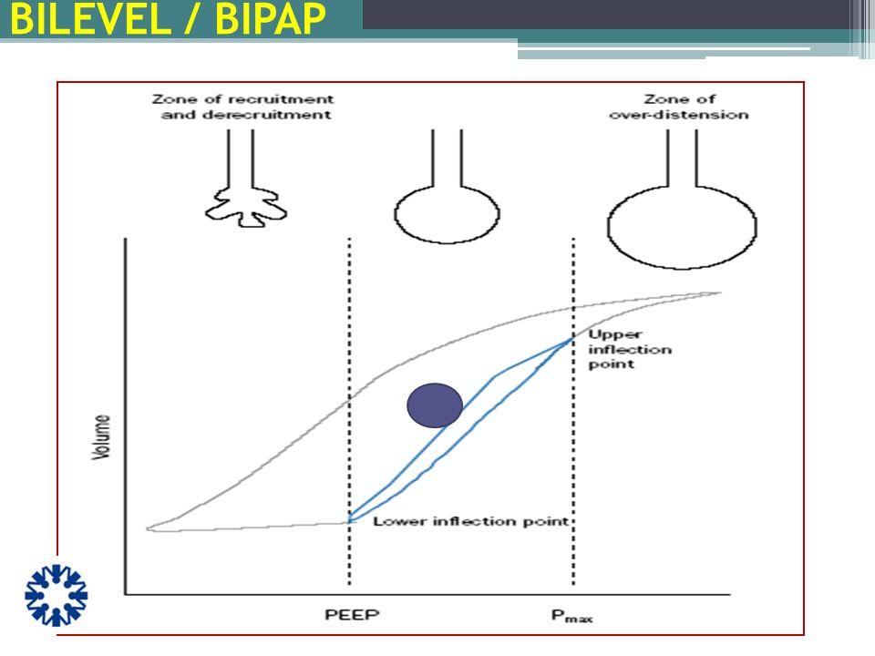 Configurando el tiempo Justamente como en PC ventilación, el tiempo respiratorio se puede determinar por la clínica, o ser constante hay tres formas usted elige: T H, T H :T L, y T L Para ajustar una relación mayor que 4:1, presiona OK para confirmar un nuevo parámetro (new setting rule - SOFT BOUND) 0 5 3.75 1:1.14 1.75 2.0 BILEVEL / BIPAP