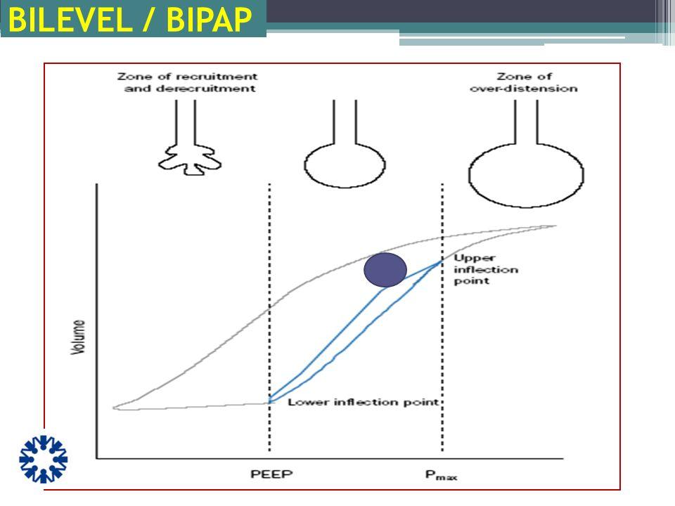 RESPIRACIÓN ESPONTÁNEA Reclutamiento Flujo sanguíneo sistémico Aporte de Oxígeno Comodidad Menor sedación APRV
