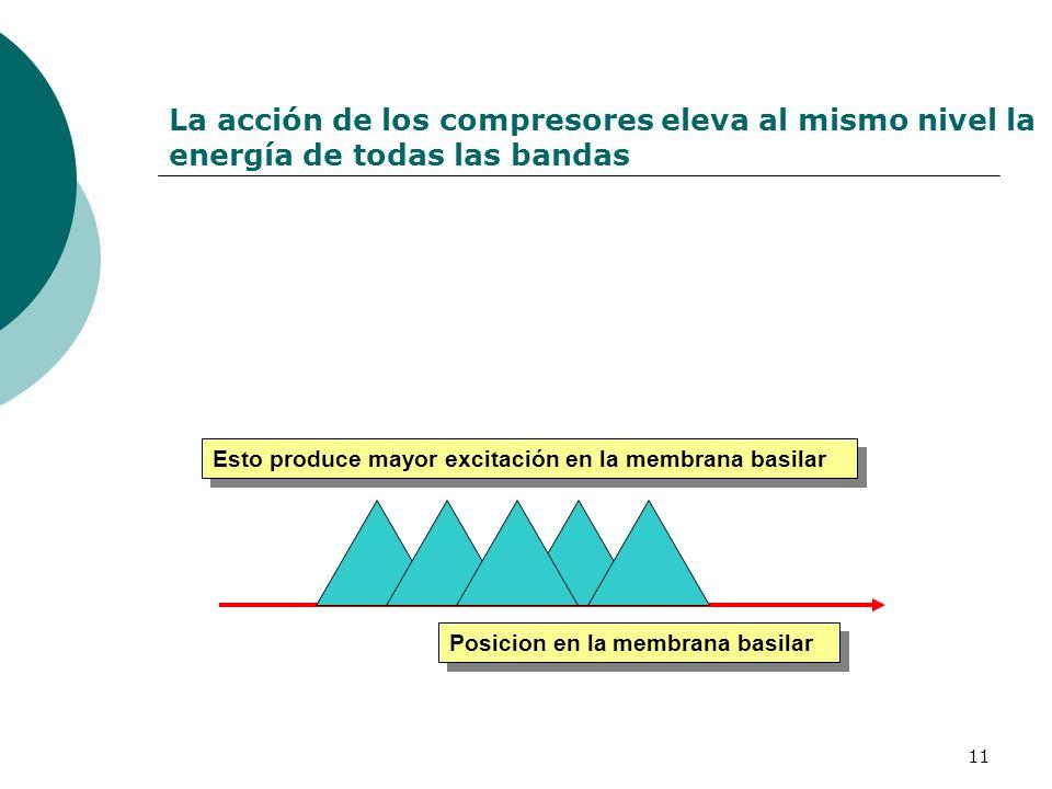 11 La acción de los compresores eleva al mismo nivel la energía de todas las bandas Posicion en la membrana basilar Esto produce mayor excitación en l
