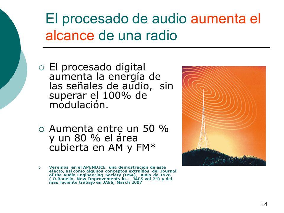 14 El procesado de audio aumenta el alcance de una radio El procesado digital aumenta la energía de las señales de audio, sin superar el 100% de modul