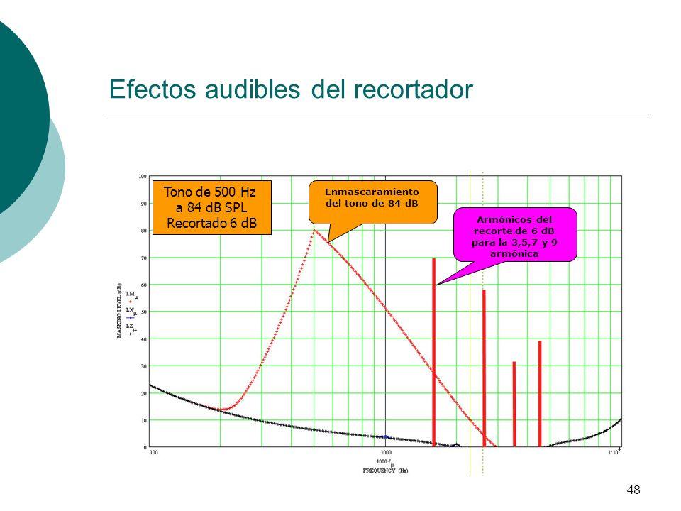 48 Efectos audibles del recortador Enmascaramiento del tono de 84 dB Armónicos del recorte de 6 dB para la 3,5,7 y 9 armónica Tono de 500 Hz a 84 dB S