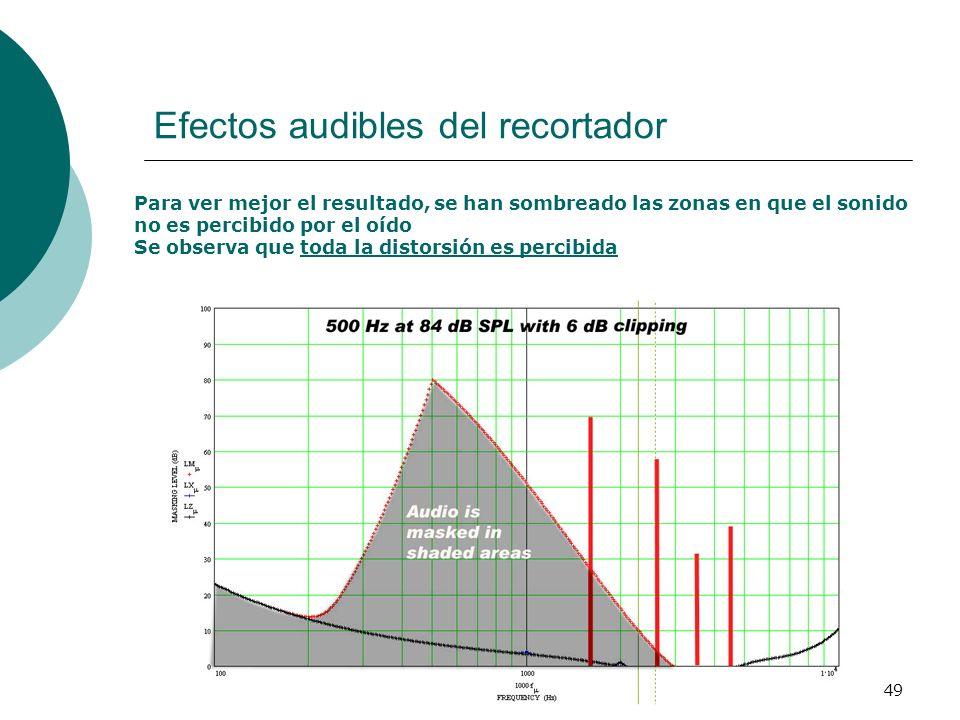 49 Efectos audibles del recortador Para ver mejor el resultado, se han sombreado las zonas en que el sonido no es percibido por el oído Se observa que