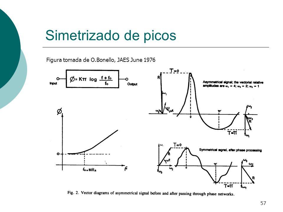 57 Simetrizado de picos Figura tomada de O.Bonello, JAES June 1976