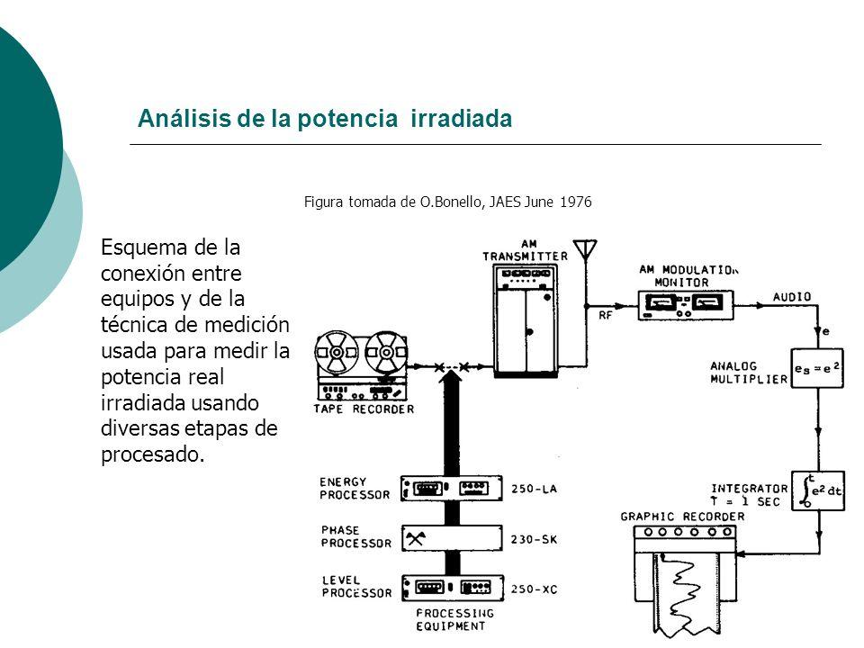 59 Análisis de la potencia irradiada Figura tomada de O.Bonello, JAES June 1976 Esquema de la conexión entre equipos y de la técnica de medición usada