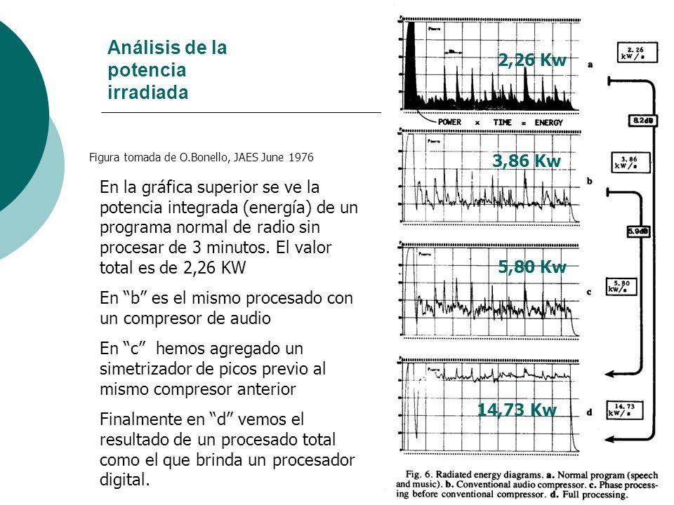 60 Análisis de la potencia irradiada Figura tomada de O.Bonello, JAES June 1976 2,26 Kw 3,86 Kw 5,80 Kw 14,73 Kw En la gráfica superior se ve la poten