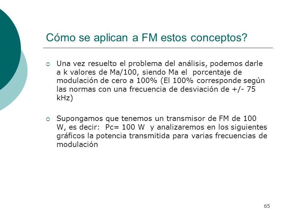 65 Cómo se aplican a FM estos conceptos? Una vez resuelto el problema del análisis, podemos darle a k valores de Ma/100, siendo Ma el porcentaje de mo