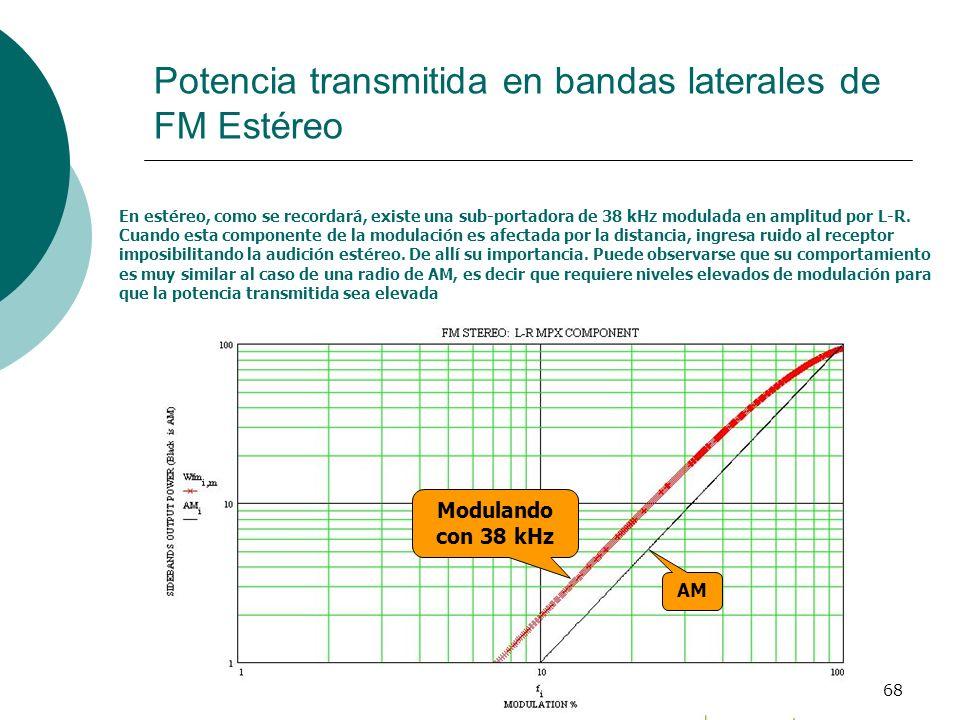68 Potencia transmitida en bandas laterales de FM Estéreo En estéreo, como se recordará, existe una sub-portadora de 38 kHz modulada en amplitud por L