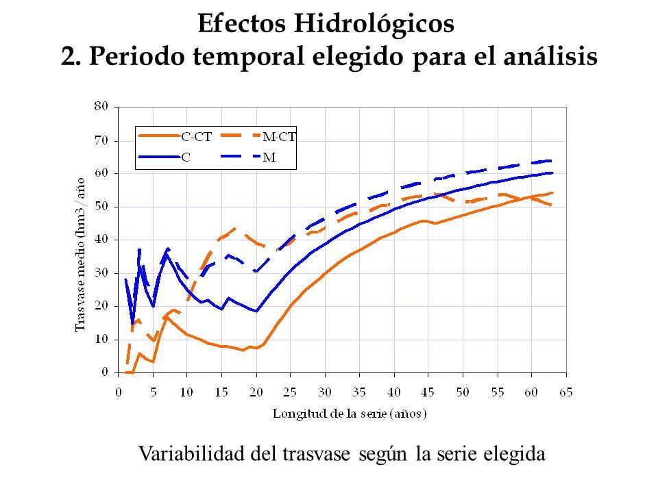 Efectos Hidrológicos 2. Periodo temporal elegido para el análisis Variabilidad del trasvase según la serie elegida