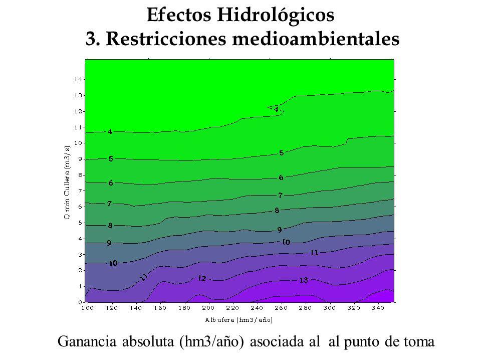 Efectos Hidrológicos 3. Restricciones medioambientales Ganancia absoluta (hm3/año) asociada al al punto de toma