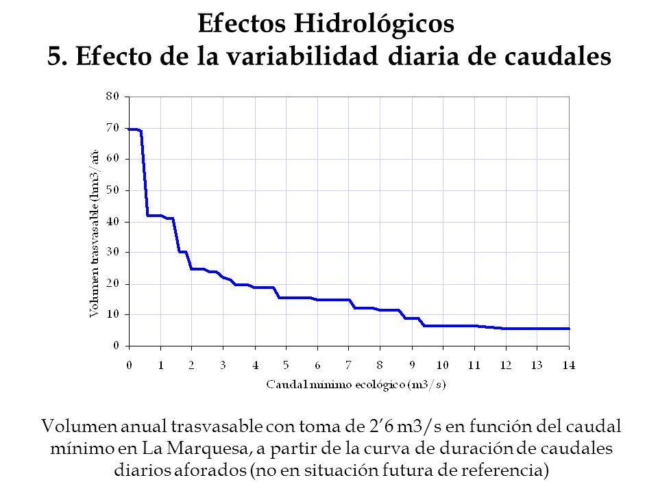 Efectos Hidrológicos 5. Efecto de la variabilidad diaria de caudales Volumen anual trasvasable con toma de 26 m3/s en función del caudal mínimo en La