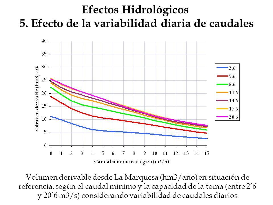 Efectos Hidrológicos 5. Efecto de la variabilidad diaria de caudales Volumen derivable desde La Marquesa (hm3/año) en situación de referencia, según e