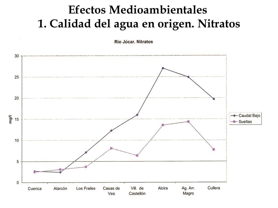 Efectos Medioambientales 1. Calidad del agua en origen. Nitratos