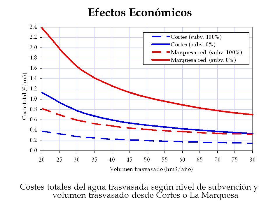 Costes totales del agua trasvasada según nivel de subvención y volumen trasvasado desde Cortes o La Marquesa Efectos Económicos