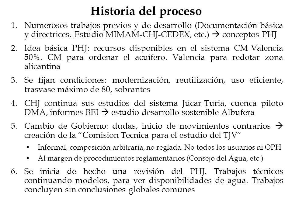 Historia del proceso 1.Numerosos trabajos previos y de desarrollo (Documentación básica y directrices. Estudio MIMAM-CHJ-CEDEX, etc.) conceptos PHJ 2.