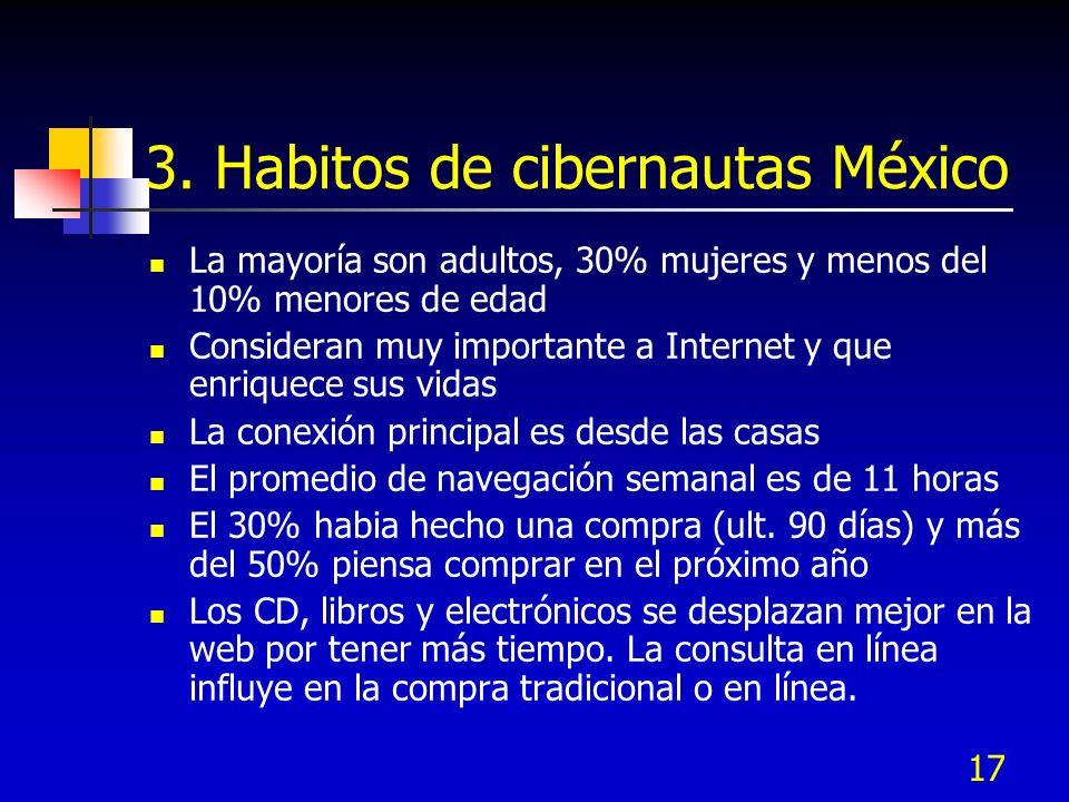 17 3. Habitos de cibernautas México La mayoría son adultos, 30% mujeres y menos del 10% menores de edad Consideran muy importante a Internet y que enr