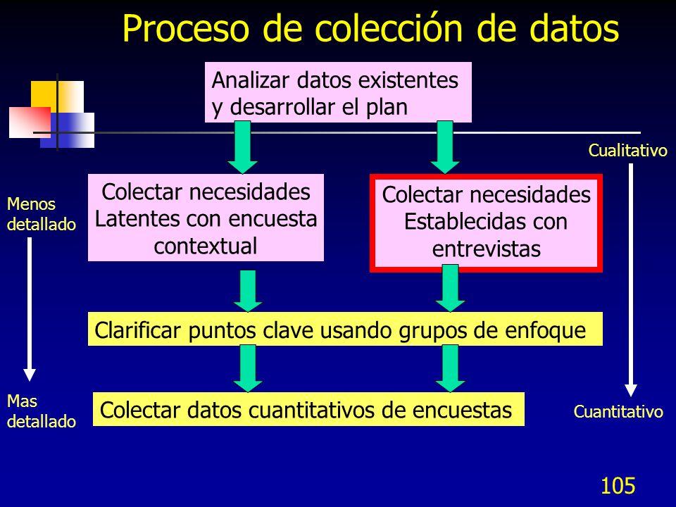 106 Proceso de colección de datos