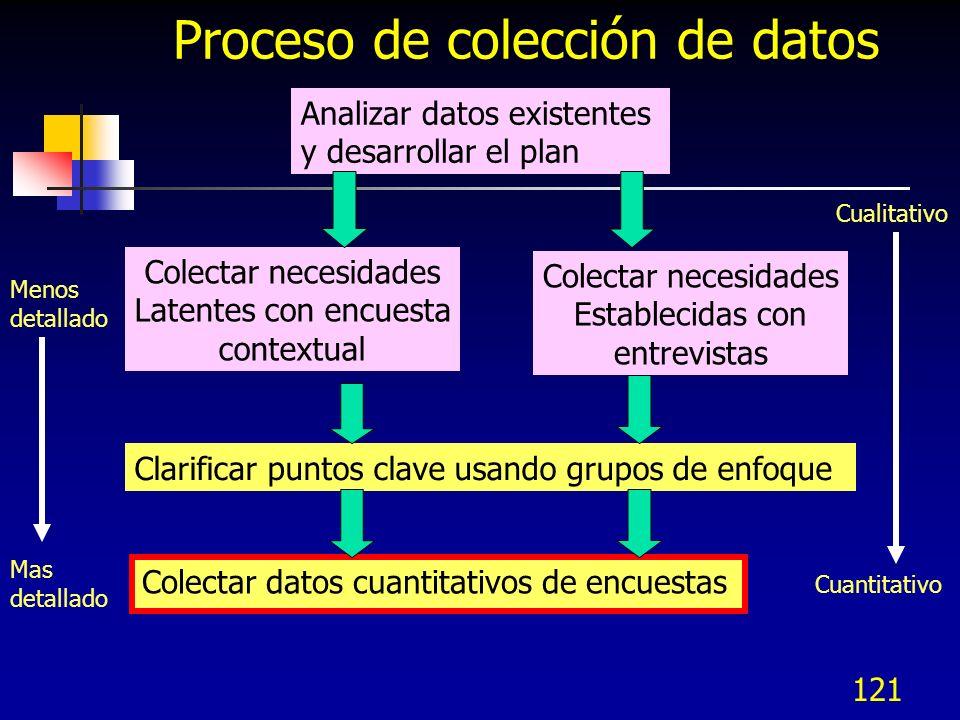 122 Encuestas Usos Colectar y cuantificar de manera eficiente información de una población muy grande Verificar y prioritizar las necesidades identificadas por medio de otros métodos de colección de datos