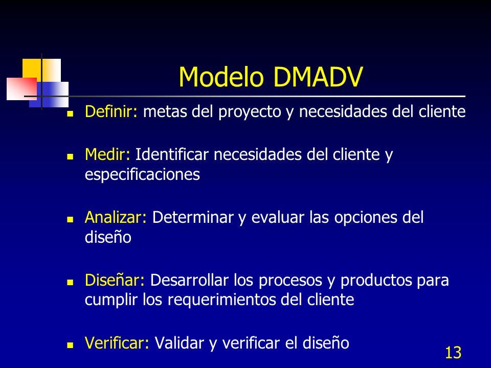 14 D efinir Proyecto D iseñar Producto M edir Necesidades del cliente A nalizar Conceptos de Diseño V erificar Diseño Definir Proyecto Actividades clave Definir Proyecto