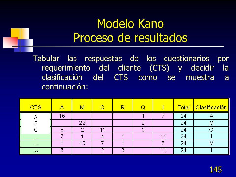 146 Modelo Kano Proceso de resultados Si 2 clasificaciones están muy cercanas para una pregunta en particular, hacer lo siguiente: Regresar al cliente para buscar mayor información Buscar segmentar el mercado para ver si existen diferencias Seleccionar la clasificación que tendría el mayor impacto en el producto (Use el siguiente orden de importancia : M > O > A > I)