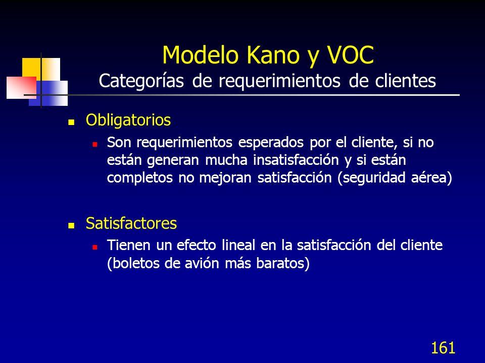 162 Modelo Kano y VOC Categorías de requerimientos de clientes Deleitadores No causan insatisfacción cuando no están presentes, pero satisfacen al cliente cuando están presentes (chocolate servido en la línea aérea) Preguntas a realizar ¿cuáles son las necesidades que los clientes mencionan poco.