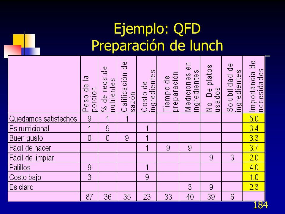 184 Ejemplo: QFD Preparación de lunch