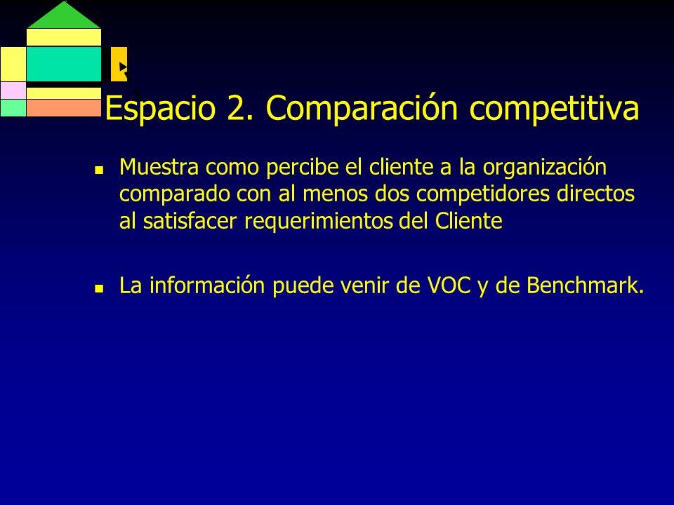 Espacio 2.Comparación competitiva Importancia Del cliente 4.3 3.9 4.8 4.9 4.7 Empresa Compet.