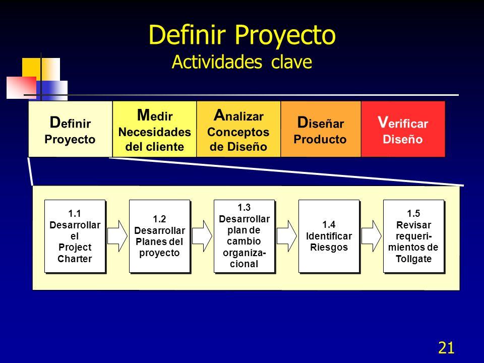 22 1.2 Desarrollar Planes del proyecto 1.2 Desarrollar Planes del proyecto 1.3 Desarrollar plan de cambio organiza- cional 1.3 Desarrollar plan de cambio organiza- cional 1.4 Identificar Riesgos 1.4 Identificar Riesgos 1.5 Revisar requeri- mientos deTollgate 1.5 Revisar requeri- mientos deTollgate Definir Proyecto Actividades clave 1.1 Desarrollar El Charter