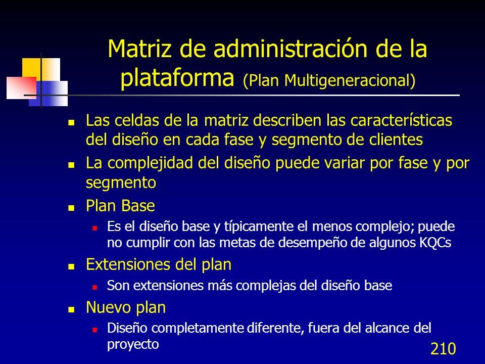 211 Ejemplo de matriz de Plan multigeneracional Segmento de mercado / Descripción del diseño Segmento 1 (prov.