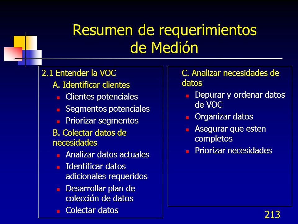 214 Resumen de requerimientos de Medición 2.2 Traducir necesidades en KQCs A.