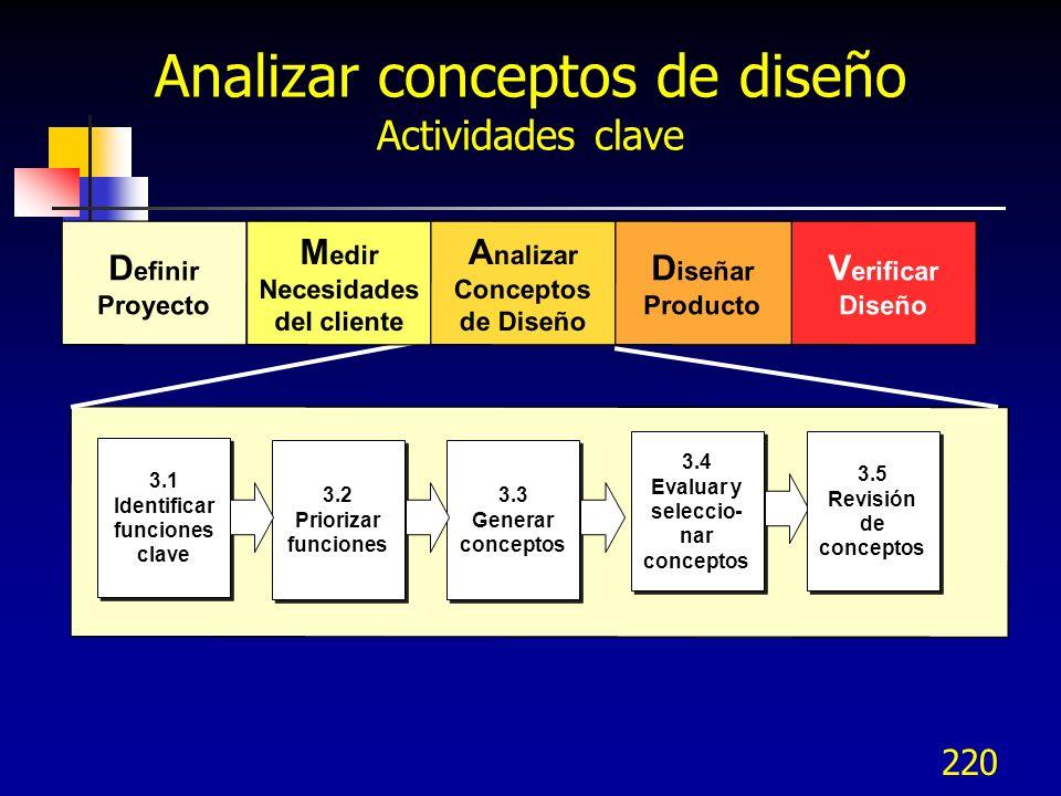 221 Modelo DMADV - Analizar Herramientas Voz del cliente Cuestionarios Diagrama de afinidad Benchmarking de desempeño Casa de la calidad – QFD Correlación Análisis del sistema de medición Análisis competitivo