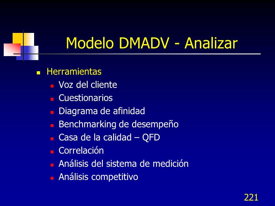 222 Modelo DMADV - Analizar Herramientas para selección del concepto Casa de la calidad – QFD Árboles de la estructura Diagramas de bloque Tormenta de ideas Caja de ideas / Análisis morfológico Matriz de desición