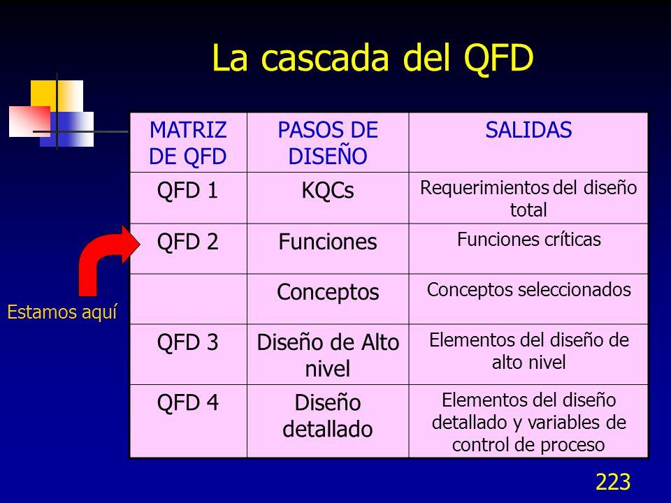 224 3.2 Priorizar funciones 3.2 Priorizar funciones 3.3 Generar conceptos 3.3 Generar conceptos 3.4 Evaluar y seleccio- nar conceptos 3.4 Evaluar y seleccio- nar conceptos 3.1 Identificar funciones clave 3.1 Identificar funciones clave 3.1 Identificar funciones clave 3.5 Revisión de conceptos 3.5 Revisión de conceptos