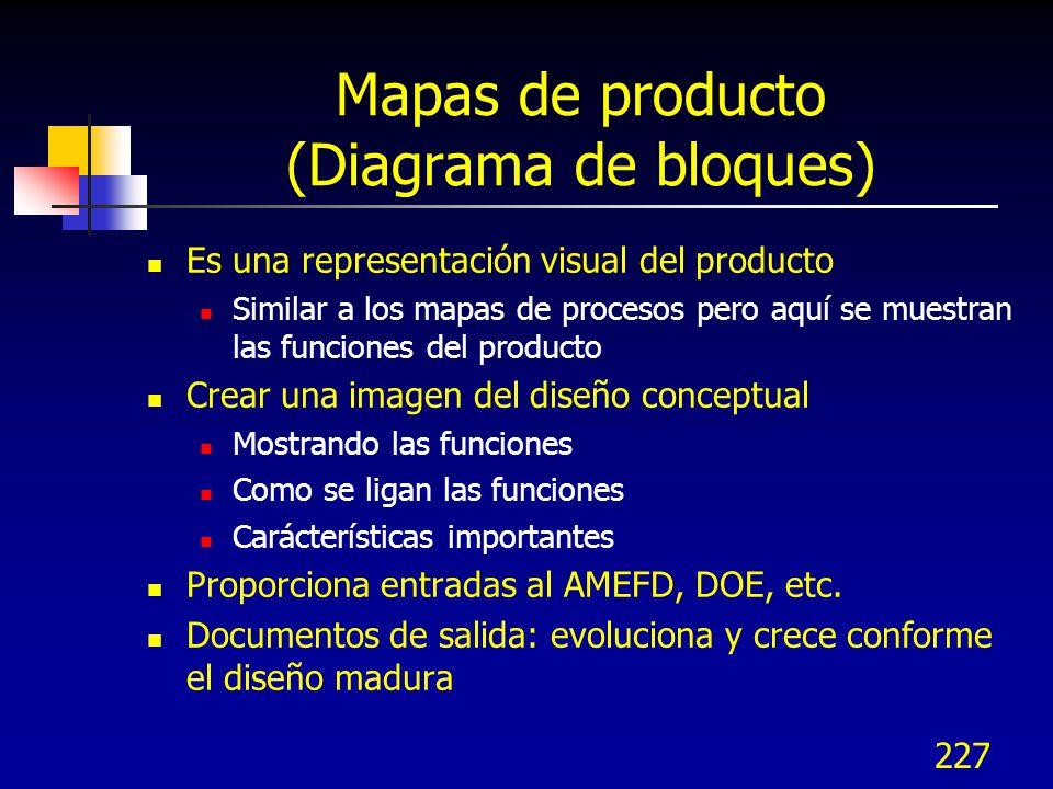 228 Creando mapas de producto (diagrama de bloques) 1.