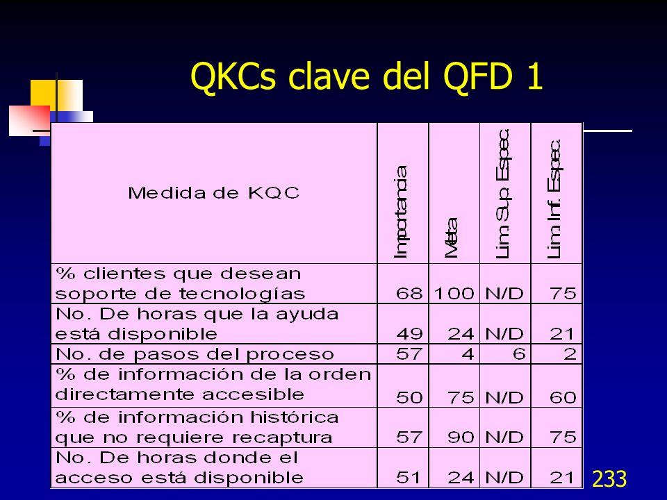 234 QFD 2 En la 2a.