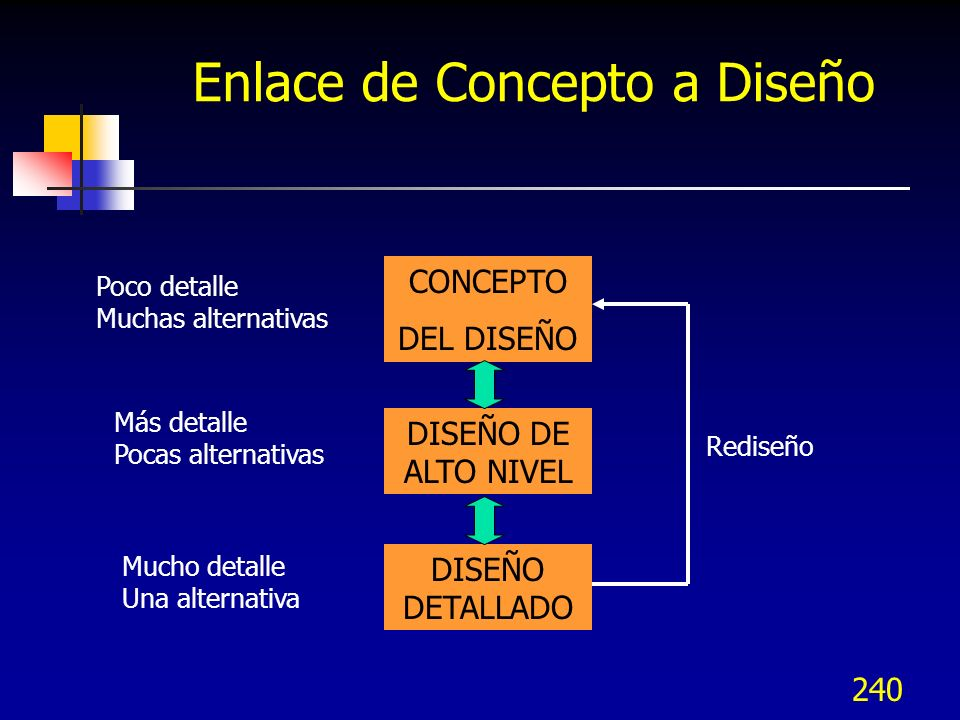 241 Método: Generar conceptos Una vez mapeados los KQCs a funciones, es necesario generar tantos conceptos alternos como sea posible para cumplir con los requerimientos del cliente Después se reduce la selección, se construyen y combinan las ideas en una sóla solución