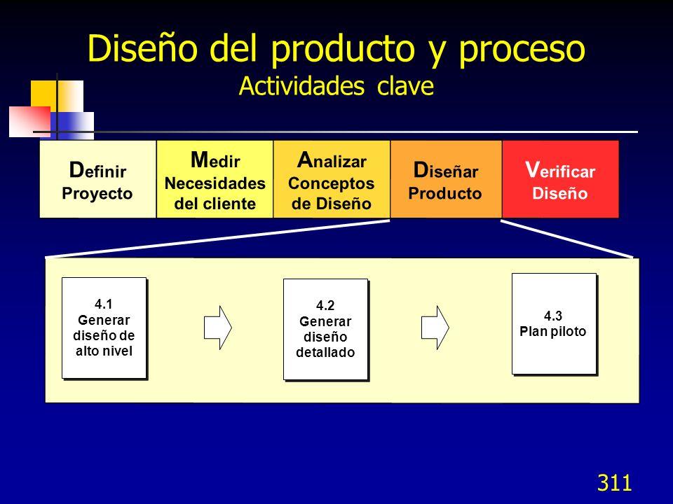 312 Modelo DMADV - Diseñar Generar diseño de alto nivel Generar diseño detallado Planear piloto