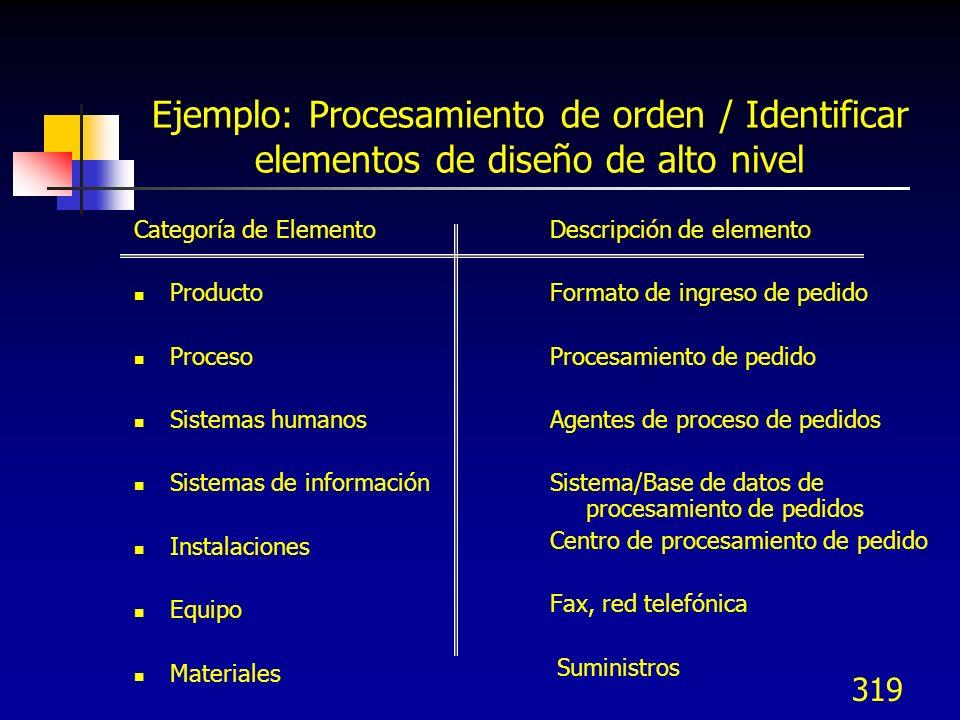 320 Priorizar elementos de diseño de alto nivel Priorizar elementos de diseño Identificar elementos de diseño Desarrollar Requeri mientos de diseño Predecir comporta miento del Diseño Desarrollar Diseño de alto nivel Revisar Diseño de alto nivel