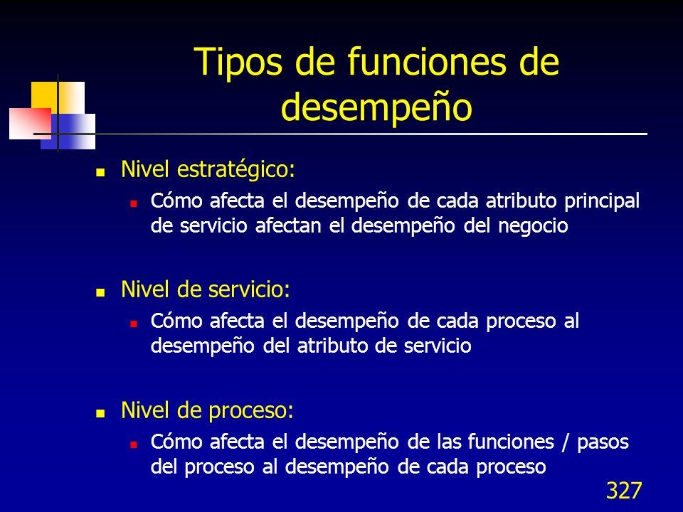 328 Tipos de funciones de desempeño Las funciones de desempeño pueden utilizarse a varios niveles del proceso de diseño NivelSalidaEntrada EstratégicoMedidas de desempeño del negocio (acciones, crecimiento de ingresos) Satisfacción del cliente con atributos claves de servicio ServicioSatisfacción del cliente con atributos claves de servicio Desempeño de procesos clave relacionados a KQCs ProcesoDesempeño de procesos clave relacionados a KQCs Desempeño de funciones críticas / pasos de proceso