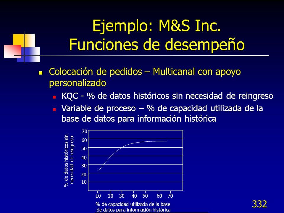 333 Ejemplo: M&S Inc.