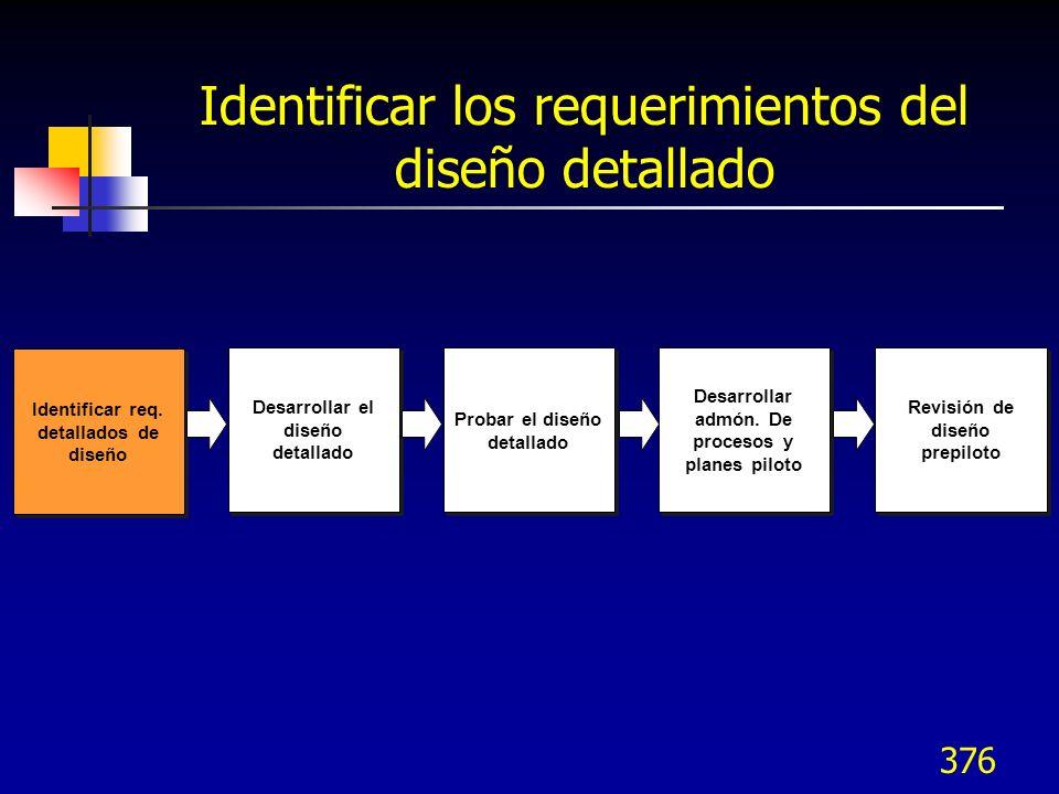 377 Identificar requerimientos del diseño detallado Se utilizan las mismas categorías de elementos para el diseño detallado que se usaron para el diseño de alto nivel Producto / servicio Proceso Sistemas de información Sistemas humanos Instalaciones Equipo Materiales