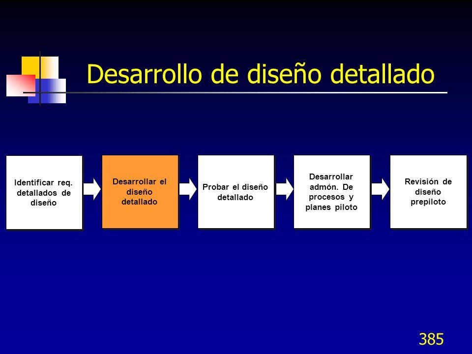 386 Desarrollo del diseño detallado Los siguientes pasos proporcionan directrices para el desarrollo de un diseño detallado Completar primero el diseño de los procesos (tercer nivel o mayor) Completar después los elementos de soporte (Recursos humanos, Sistemas de información, etc.) Asegurarse que todos los elementos se han cubierto, que no existan huecos Asegurarse que los programas del diseño puedan acomodar el diseño y la integración de los diversos elementos Asegurarse que existe suficiente comunicación entre los subequipos de diseño Continuar utilizando los principios de diseño para guiar el proceso del diseño