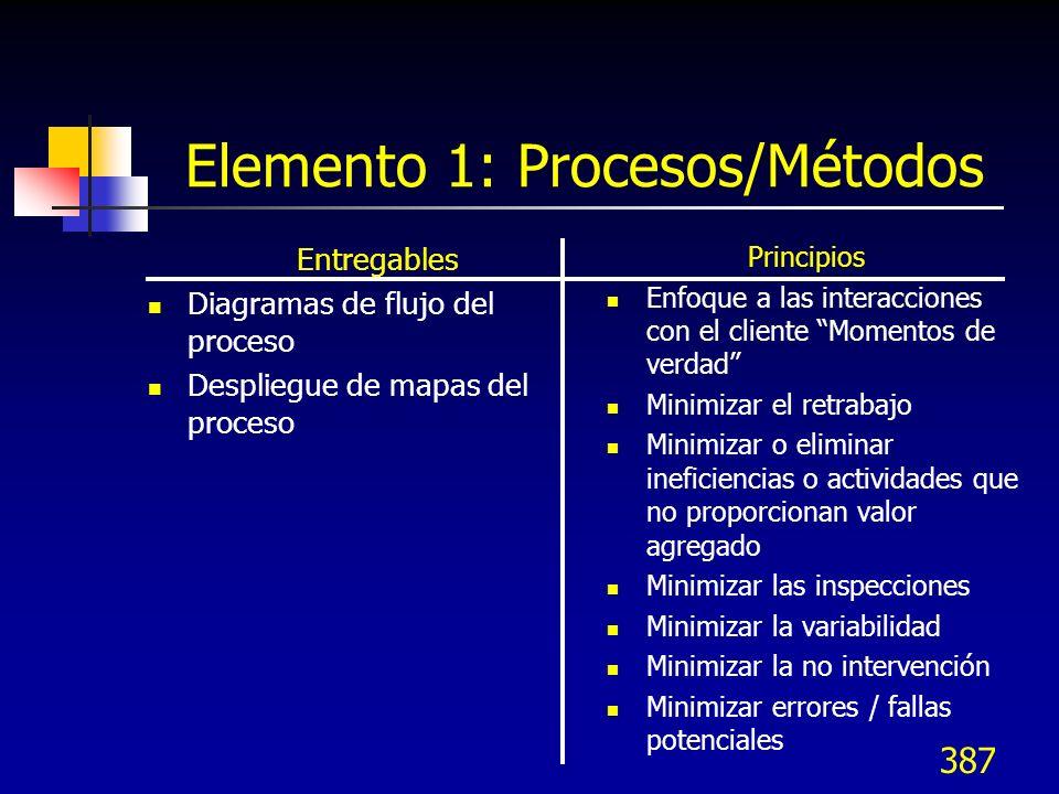 388 Elemento 2: Características del producto/servicio Entregables Descripciones/dibujos Impactos regulatorios y legales Modelos/prototipos Especificaciones Principios Considerar las características del diseño que: Transforman el producto en algo mejor o más deseable ¿Distinguir producto o servicio.