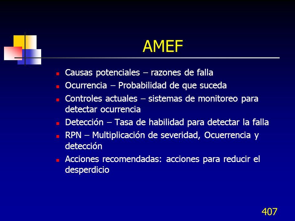 407 AMEF Causas potenciales – razones de falla Ocurrencia – Probabilidad de que suceda Controles actuales – sistemas de monitoreo para detectar ocurre