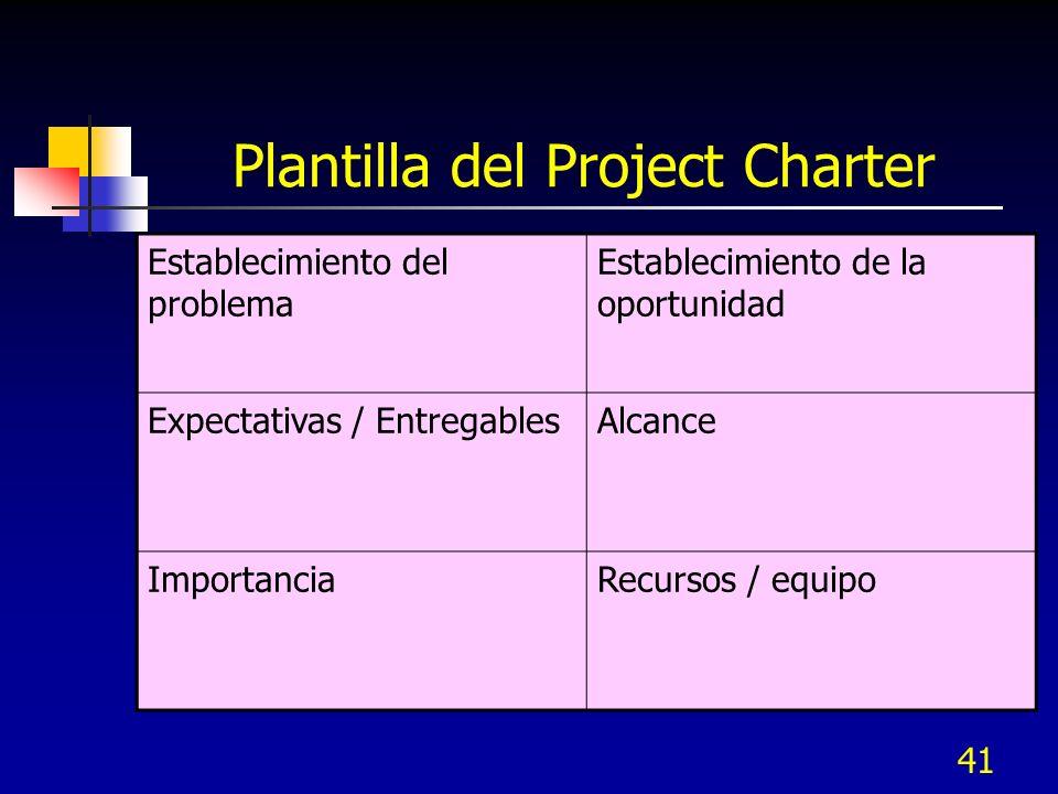 42 1.3 Desarrollar plan de cambio organiza- cional 1.3 Desarrollar plan de cambio organiza- cional 1.4 Identificar Riesgos 1.4 Identificar Riesgos 1.5 Revisar requeri- mientos deTollgate 1.5 Revisar requeri- mientos deTollgate Definir Proyecto Actividades clave 1.2 Desarrollar Planes del proyecto 1.1 Desarrollar el Charter 1.1 Desarrollar el Charter
