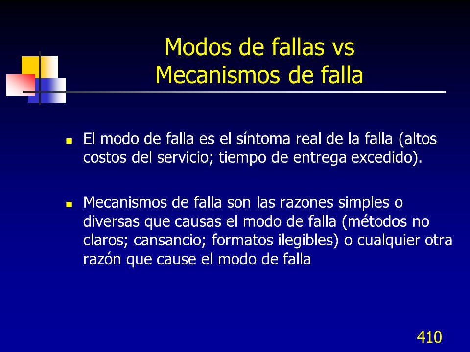 411 Definiciones Modo de Falla - La forma en que un producto o proceso puede fallar para cumplir con las especificaciones o requerimientos.