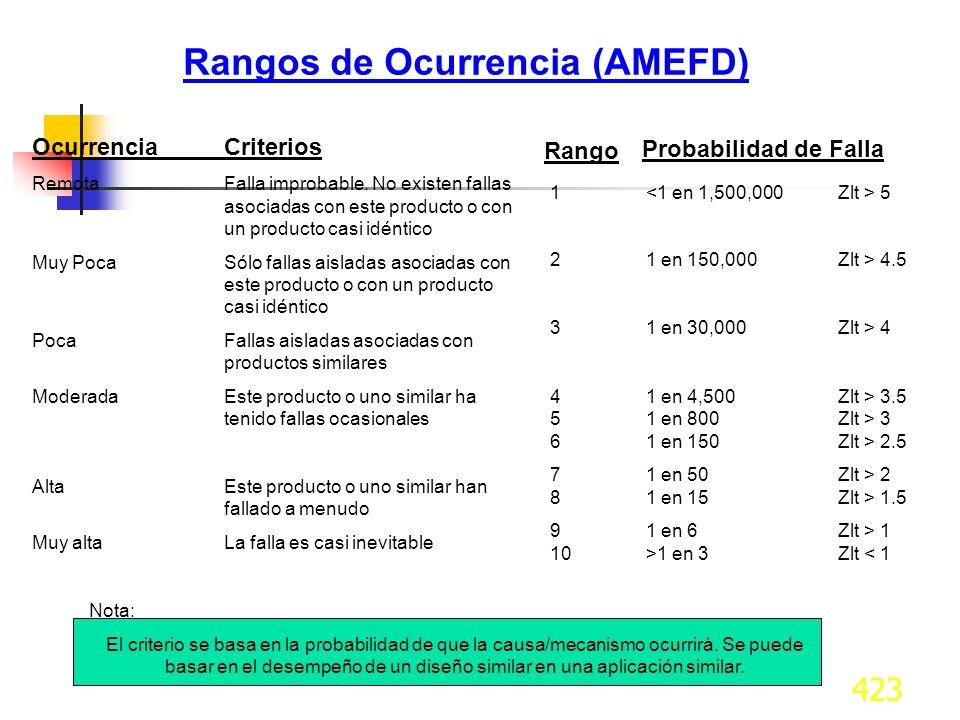 424 CRITERIO DE EVALUACIÓN DE OCURRENCIA SUGERIDO PARA AMEFP 100 por mil piezas ProbabilidadÍndices Posibles de falla PpkCalif.