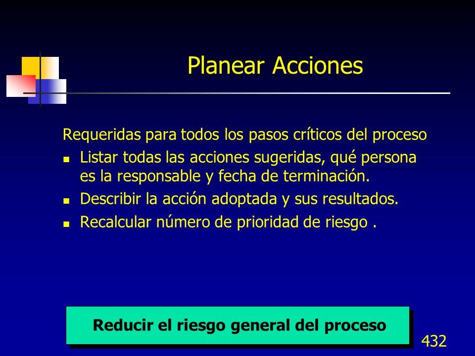 433 Planear y tomar acciones Y recalcular RPNs