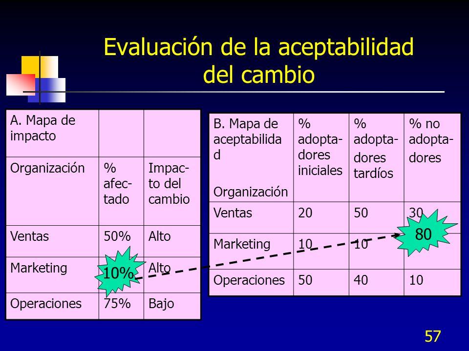 58 Evaluación de la aceptabilidad del cambio StakeholdersGruposAfectados Nivel de compromisoVentasMfra.Servicio cliente Soporte entusiastaReq.