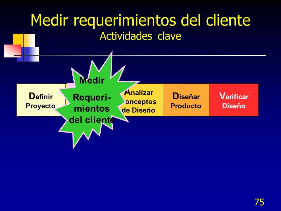 76 Propósitos y salidas Propósitos Colectar la información de la Voz del cliente (VOC) Traducir la VOC a requerimientos de diseño (KQCs) Salidas Priorizar KQCs